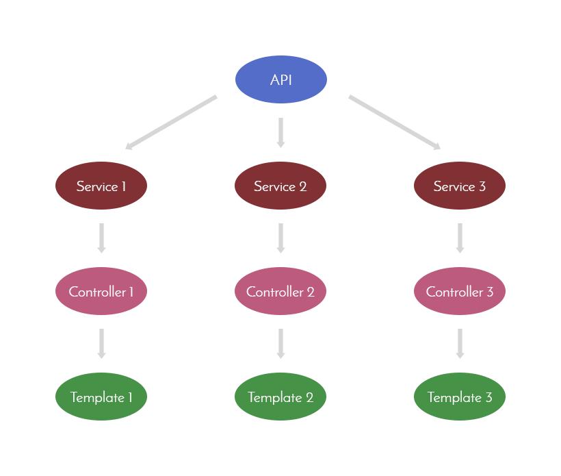SUI simple structure