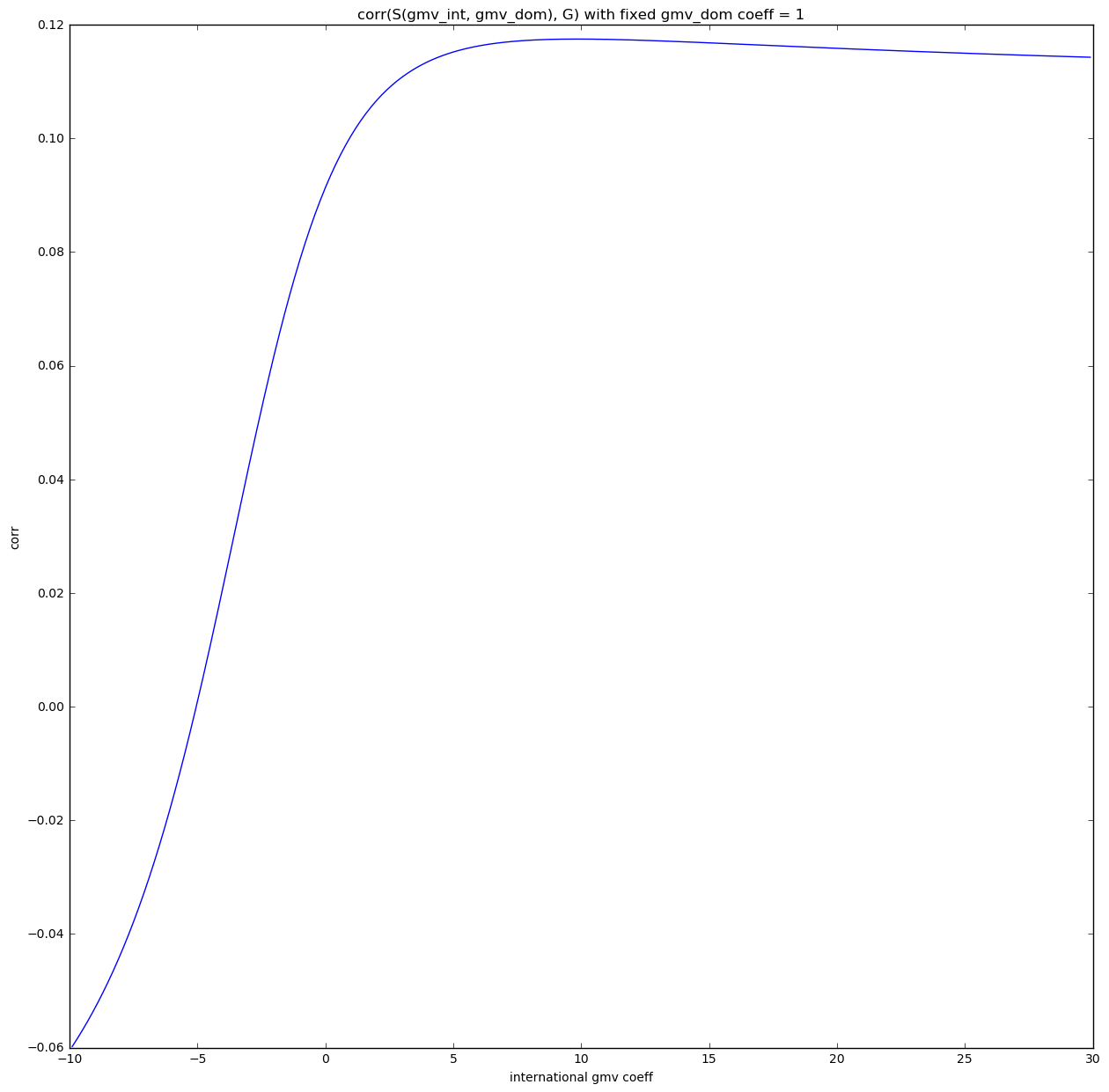 Correlation space - 2 features