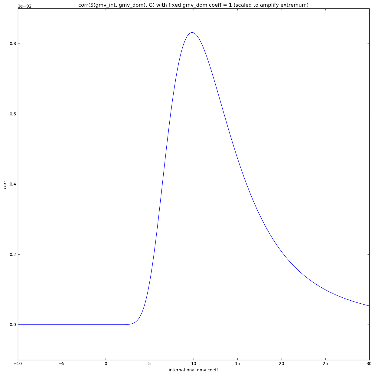 Correlation space - 2 features - difference amplified
