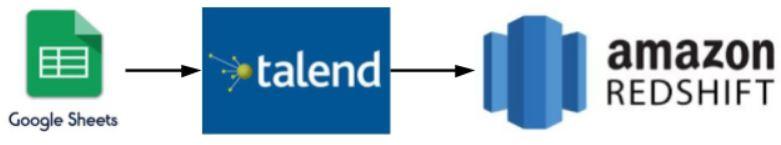 Integration schema