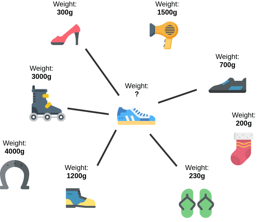 Chart3_Weights